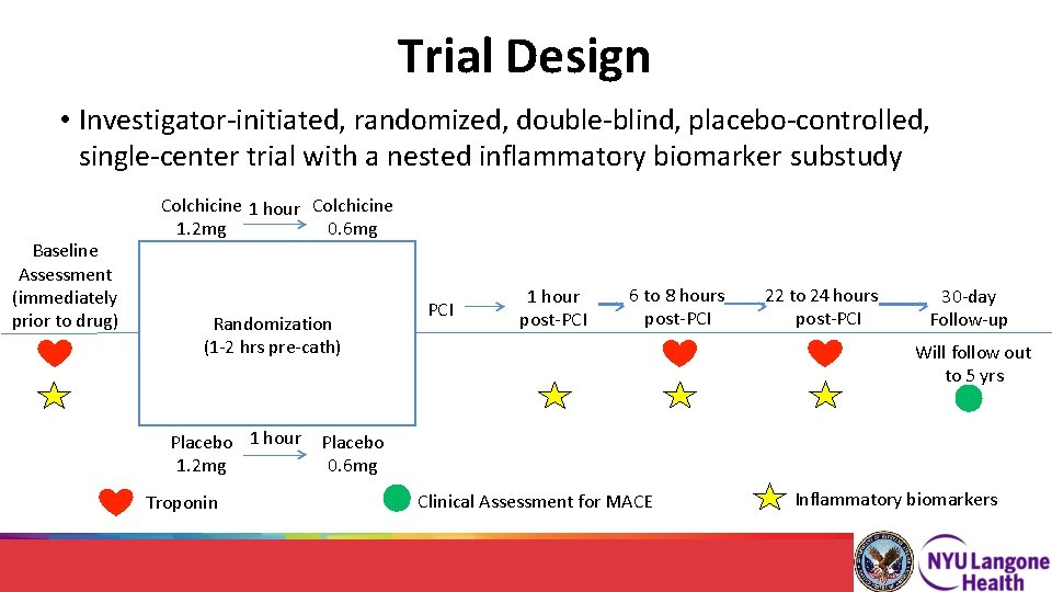 Trial Design • Investigator-initiated, randomized, double-blind, placebo-controlled, single-center trial with a nested inflammatory biomarker
