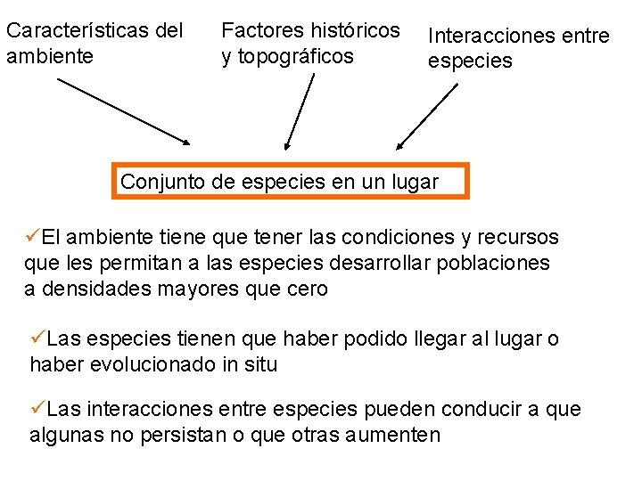 Características del ambiente Factores históricos y topográficos Interacciones entre especies Conjunto de especies en