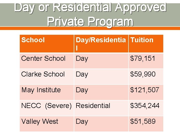Day or Residential Approved Private Program School Center School Day/Residentia Tuition l Day $79,