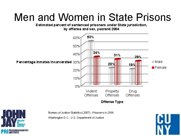 Men and Women in State Prisons Estimated percent of sentenced prisoners under State jurisdiction,