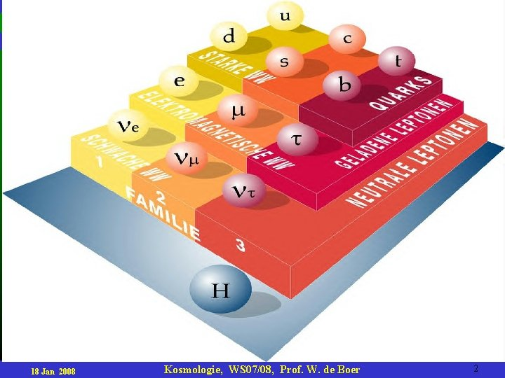 18 Jan 2008 Kosmologie, WS 07/08, Prof. W. de Boer 2