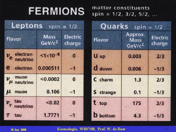 18 Jan 2008 Kosmologie, WS 07/08, Prof. W. de Boer 3