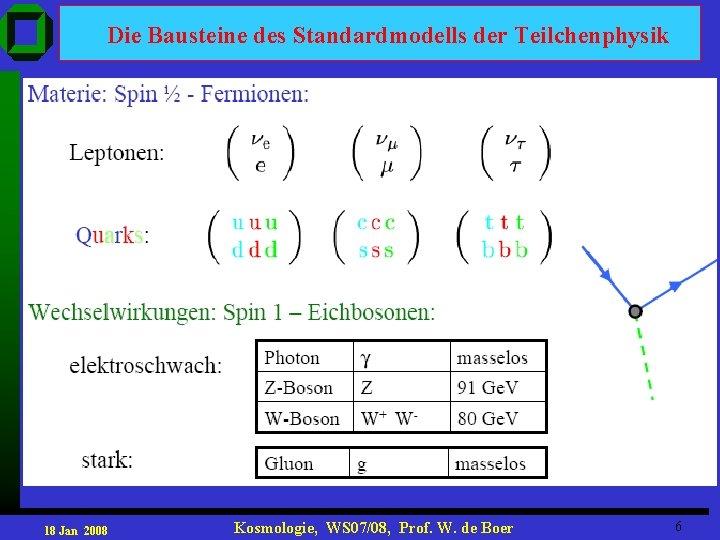 Die Bausteine des Standardmodells der Teilchenphysik 18 Jan 2008 Kosmologie, WS 07/08, Prof. W.
