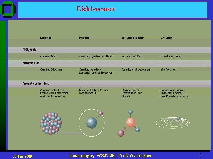 Eichbosonen 18 Jan 2008 Kosmologie, WS 07/08, Prof. W. de Boer 7