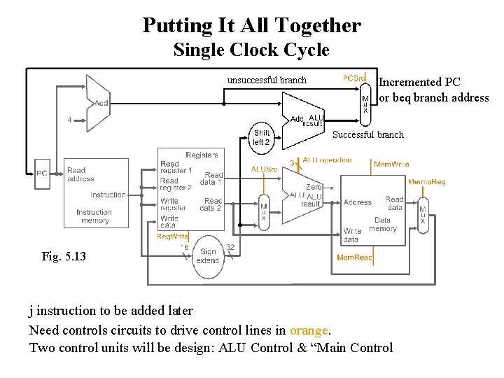 Putting It All Together Single Clock Cycle unsuccessful branch Incremented PC or beq branch