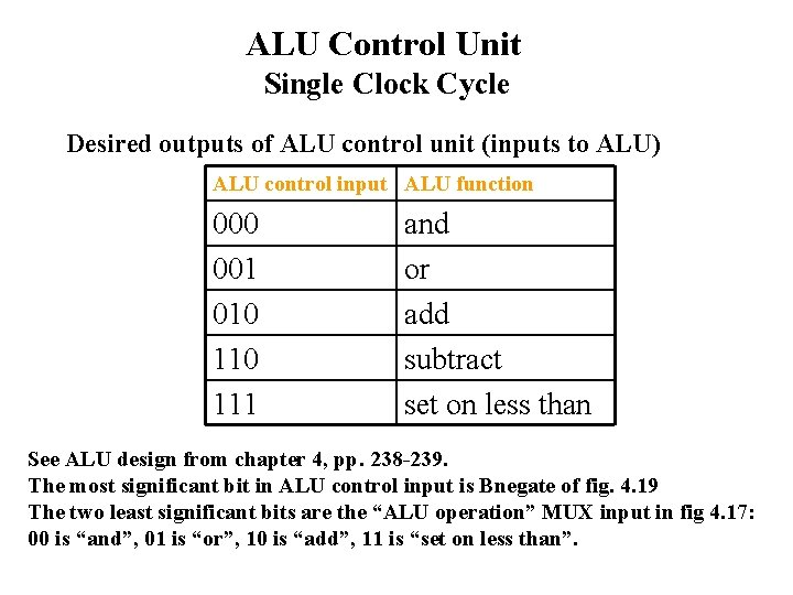 ALU Control Unit Single Clock Cycle Desired outputs of ALU control unit (inputs to