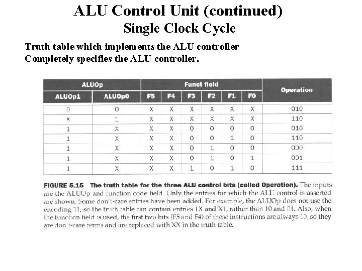 ALU Control Unit (continued) Single Clock Cycle Truth table which implements the ALU controller
