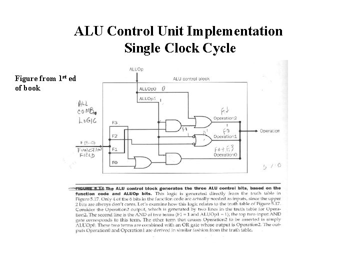 ALU Control Unit Implementation Single Clock Cycle Figure from 1 st ed of book