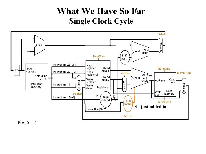 What We Have So Far Single Clock Cycle just added in Fig. 5. 17