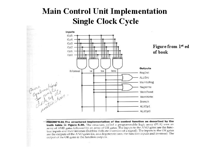 Main Control Unit Implementation Single Clock Cycle Figure from 1 st ed of book