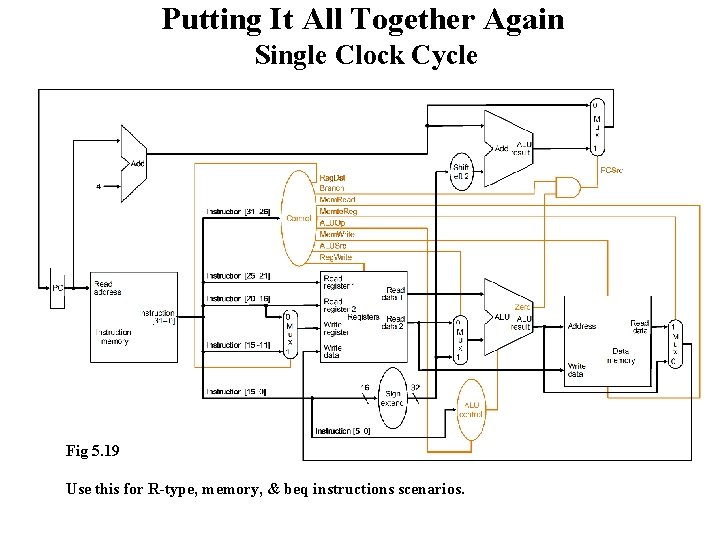 Putting It All Together Again Single Clock Cycle Fig 5. 19 Use this for