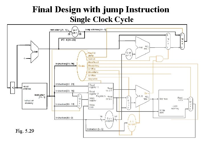Final Design with jump Instruction Single Clock Cycle Fig. 5. 29
