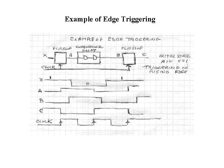 Example of Edge Triggering