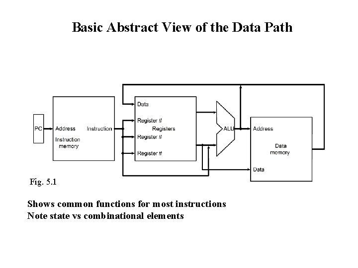 Basic Abstract View of the Data Path Fig. 5. 1 Shows common functions for