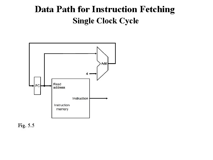 Data Path for Instruction Fetching Single Clock Cycle Fig. 5. 5