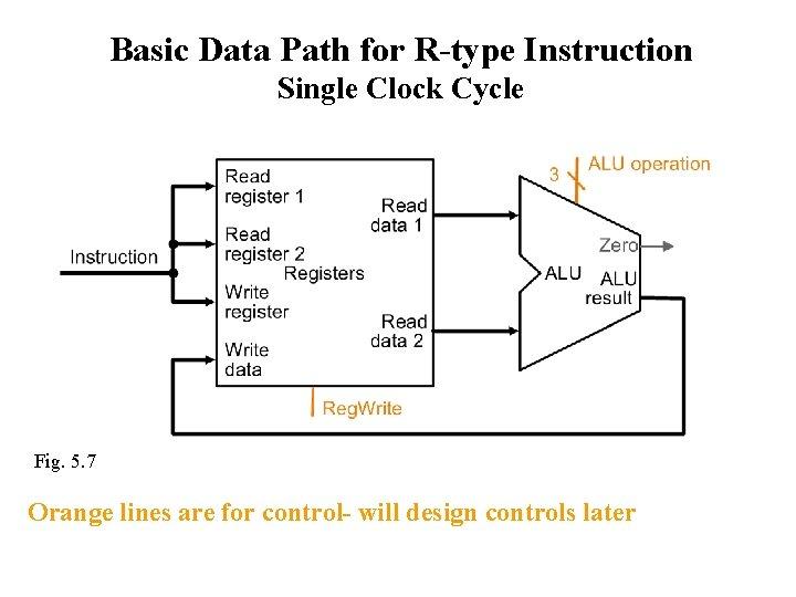 Basic Data Path for R-type Instruction Single Clock Cycle Fig. 5. 7 Orange lines
