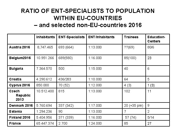 RATIO OF ENT-SPECIALISTS TO POPULATION WITHIN EU-COUNTRIES – and selected non-EU-countries 2016 Inhabitants ENT-Specialists