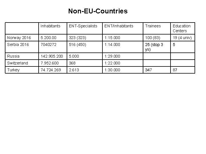 Non-EU-Countries Inhabitants ENT-Specialists ENT/Inhabitants Trainees Education Centers Norway 2016 5. 200. 00 323 (323)