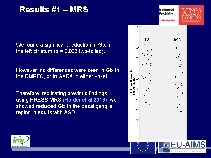 Results #1 – MRS We found a significant reduction in Glx in the left