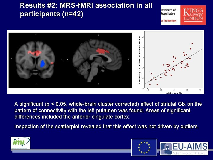 Results #2: MRS-f. MRI association in all participants (n=42) A significant (p < 0.