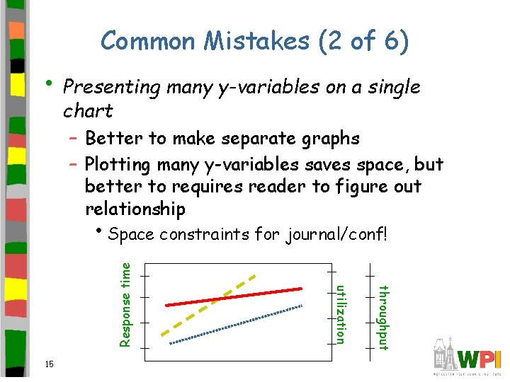 Common Mistakes (2 of 6) • Presenting many y-variables on a single chart –