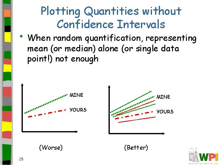 Plotting Quantities without Confidence Intervals • When random quantification, representing mean (or median) alone
