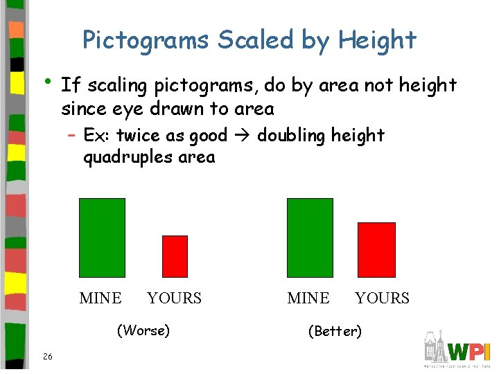 Pictograms Scaled by Height • If scaling pictograms, do by area not height since