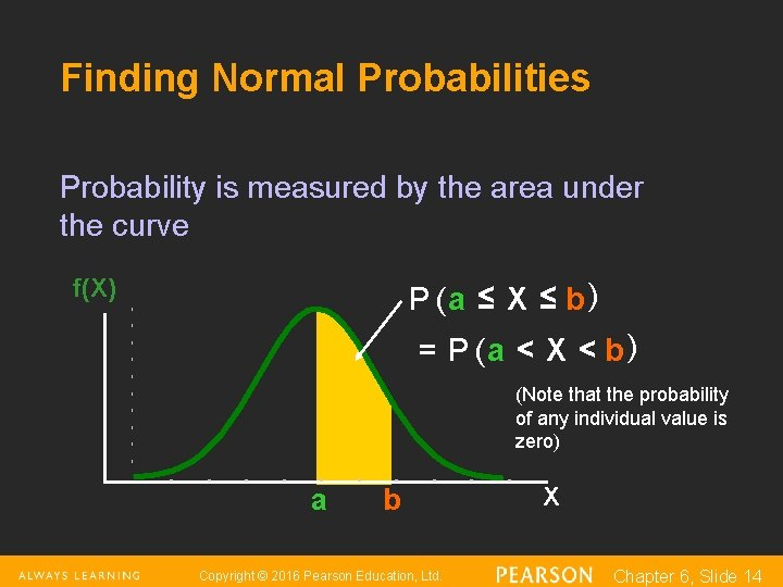 Finding Normal Probabilities Probability is measured by the area under the curve f(X) P
