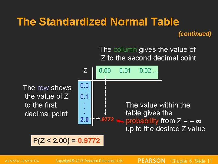 The Standardized Normal Table (continued) The column gives the value of Z to the
