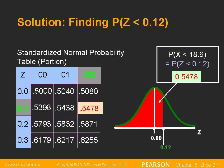 Solution: Finding P(Z < 0. 12) Standardized Normal Probability Table (Portion) Z . 00