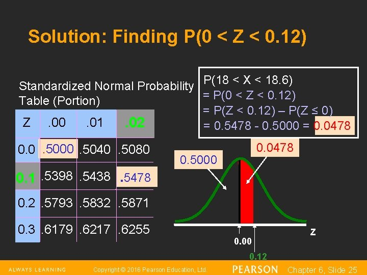 Solution: Finding P(0 < Z < 0. 12) Standardized Normal Probability P(18 < X