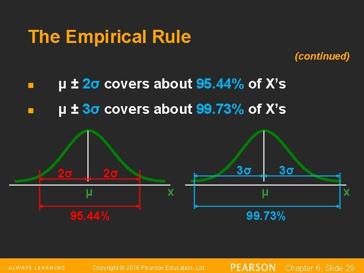 The Empirical Rule (continued) n μ ± 2σ covers about 95. 44% of X's