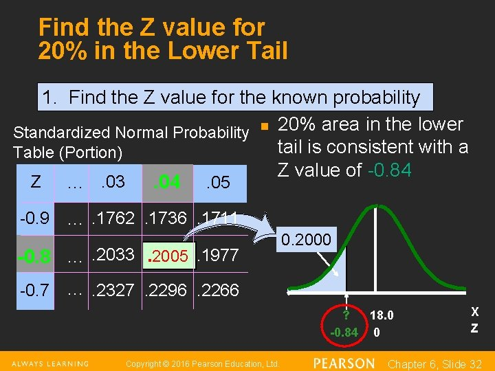 Find the Z value for 20% in the Lower Tail 1. Find the Z