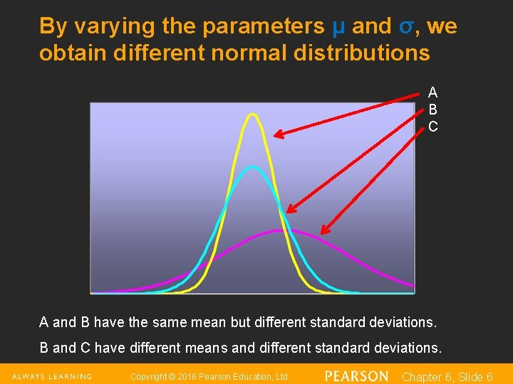 By varying the parameters μ and σ, we obtain different normal distributions A B