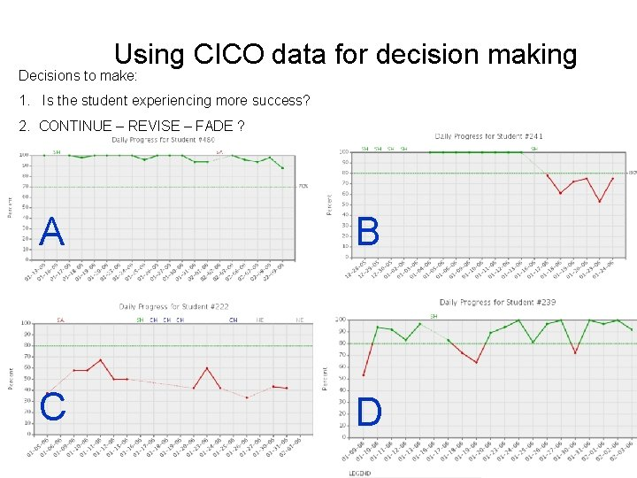 Using CICO data for decision making Decisions to make: 1. Is the student experiencing