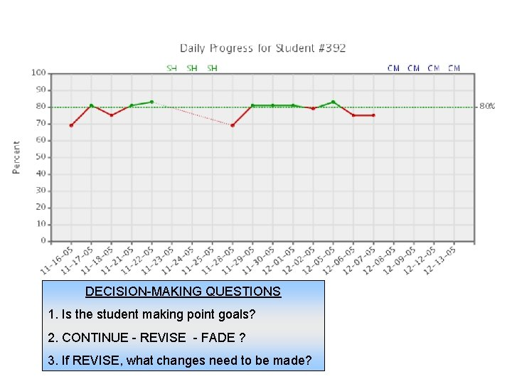 DECISION-MAKING QUESTIONS 1. Is the student making point goals? 2. CONTINUE - REVISE -