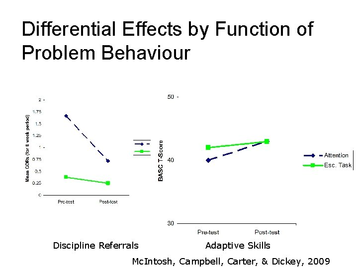 Differential Effects by Function of Problem Behaviour Discipline Referrals Adaptive Skills Mc. Intosh, Campbell,