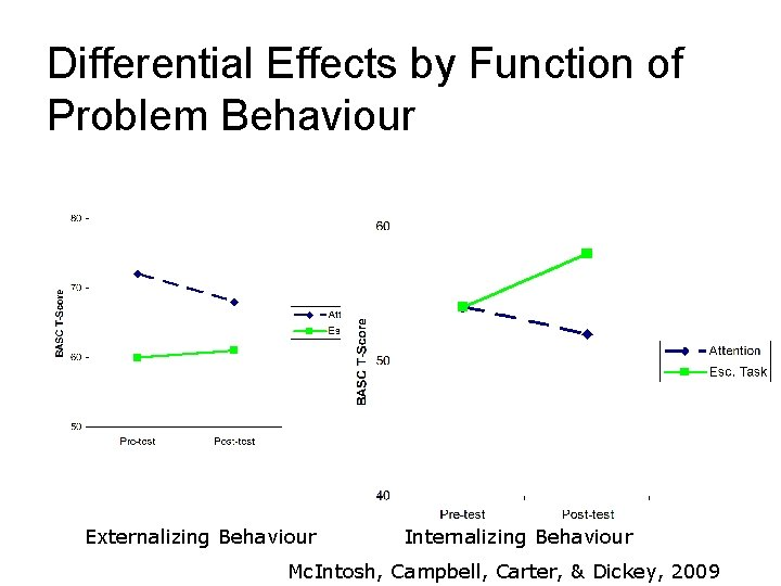 Differential Effects by Function of Problem Behaviour Externalizing Behaviour Internalizing Behaviour Mc. Intosh, Campbell,
