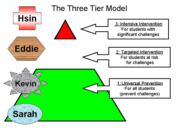 The Three Tier Model Hsin Eddie Kevin Sarah 3: Intensive Intervention For students with