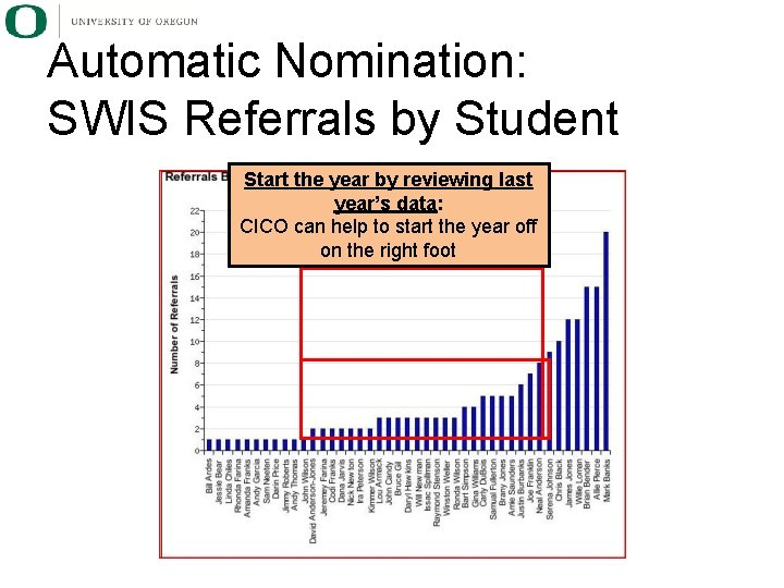 Automatic Nomination: SWIS Referrals by Student Start the year by reviewing last year's data: