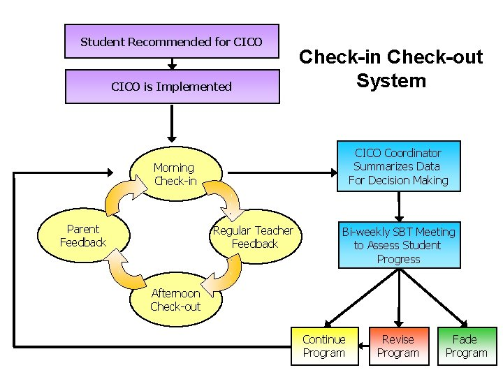 Student Recommended for CICO is Implemented Check-in Check-out System CICO Coordinator Summarizes Data For