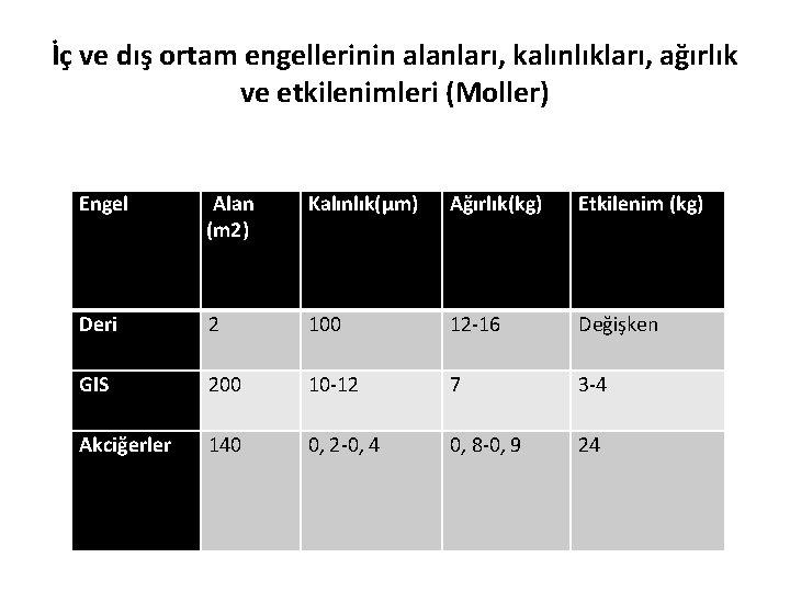 İç ve dış ortam engellerinin alanları, kalınlıkları, ağırlık ve etkilenimleri (Moller) Engel Alan (m