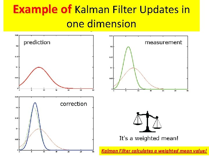 Example of Kalman Filter Updates in one dimension Kalman Filter calculates a weighted mean