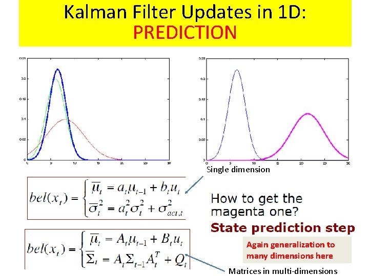 Kalman Filter Updates in 1 D: PREDICTION Single dimension Again generalization to many dimensions