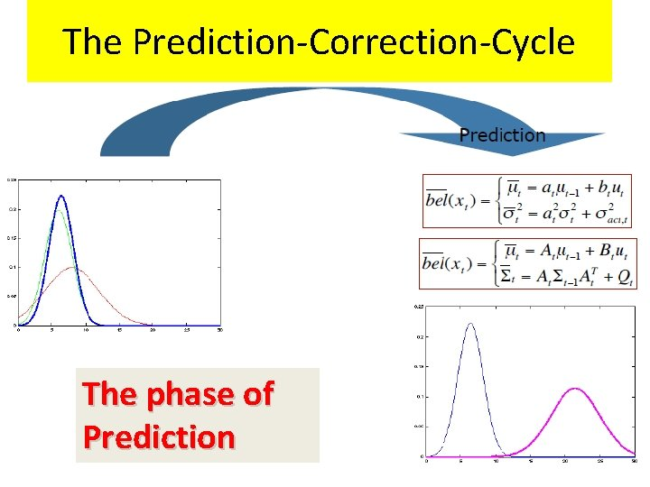 The Prediction-Correction-Cycle The phase of Prediction