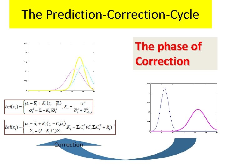 The Prediction-Correction-Cycle The phase of Correction