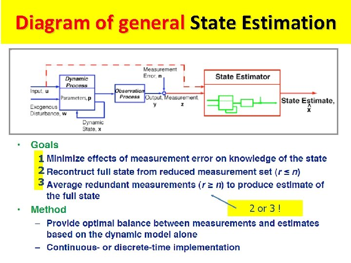 Diagram of general State Estimation 1 2 3 2 or 3 !