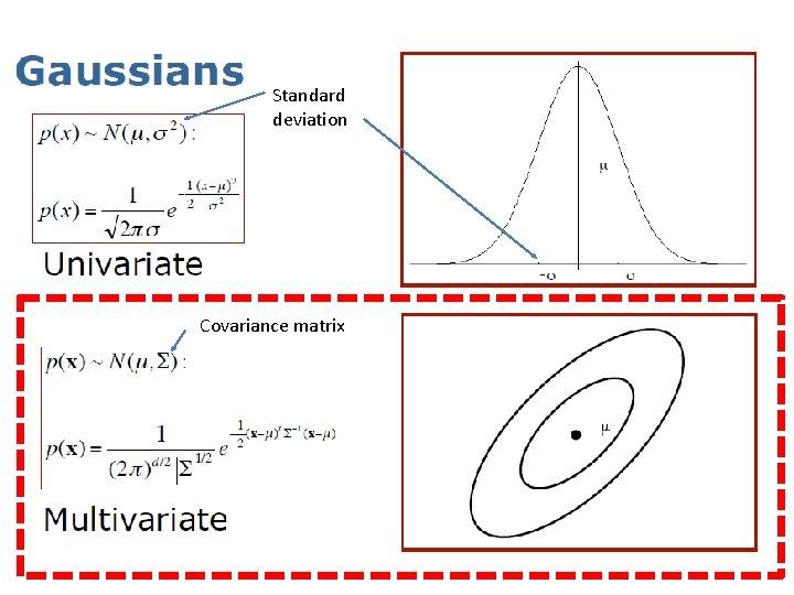 Standard deviation Covariance matrix