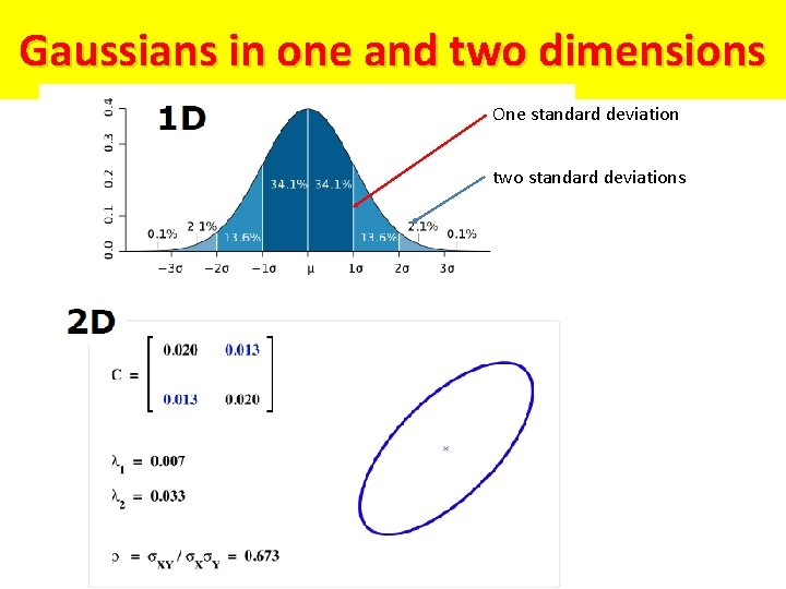 Gaussians in one and two dimensions One standard deviation two standard deviations