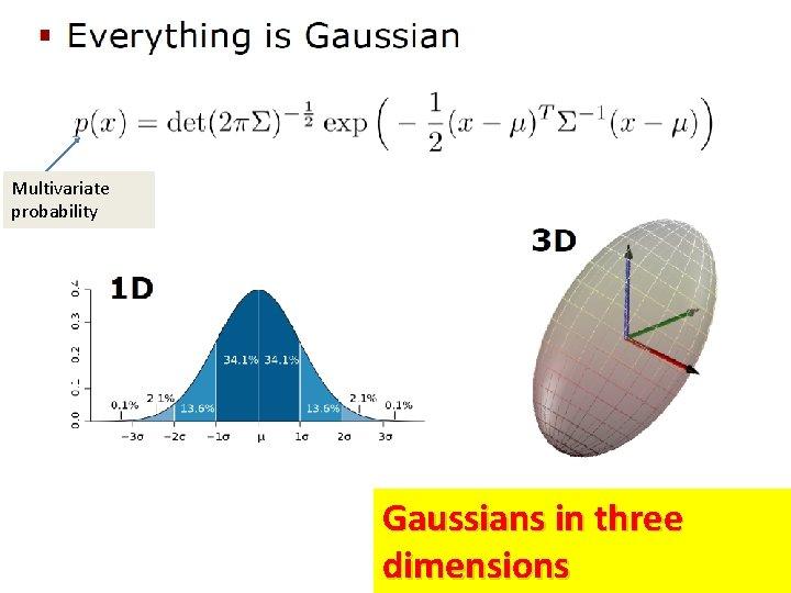 Multivariate probability Gaussians in three dimensions